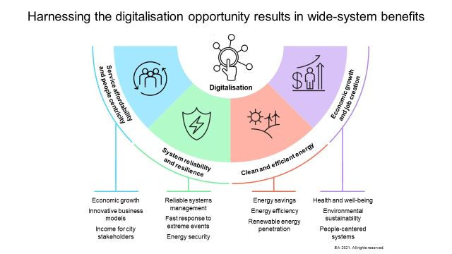 Digitalisation benefits/Image credit to IEA, all rights reserved